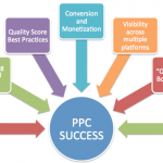 Top 5 Benefits of PPC
